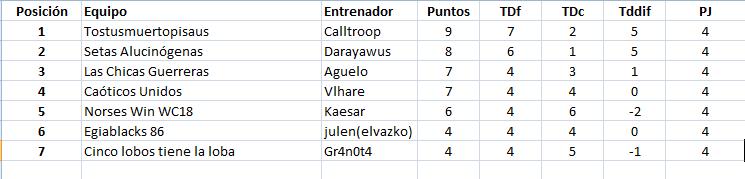 WC2018 - Grupo 2 / Jornada 5 - hasta el domingo 13 de mayo Grupo210