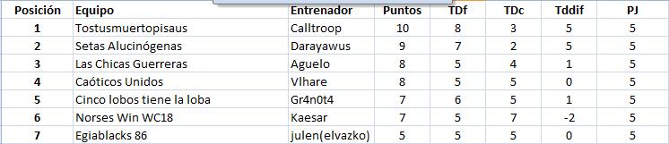 WC2018 - Grupo 2 / Jornada 6 - hasta el domingo 20 de mayo Grupo211