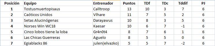 WC2018 - Grupo 2 / Jornada 7 - hasta el domingo 27 de mayo Grupo212