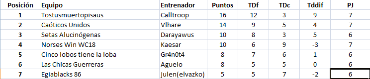 WC2018 - Grupo 2 / Jornada 7 - hasta el domingo 27 de mayo Grupo213