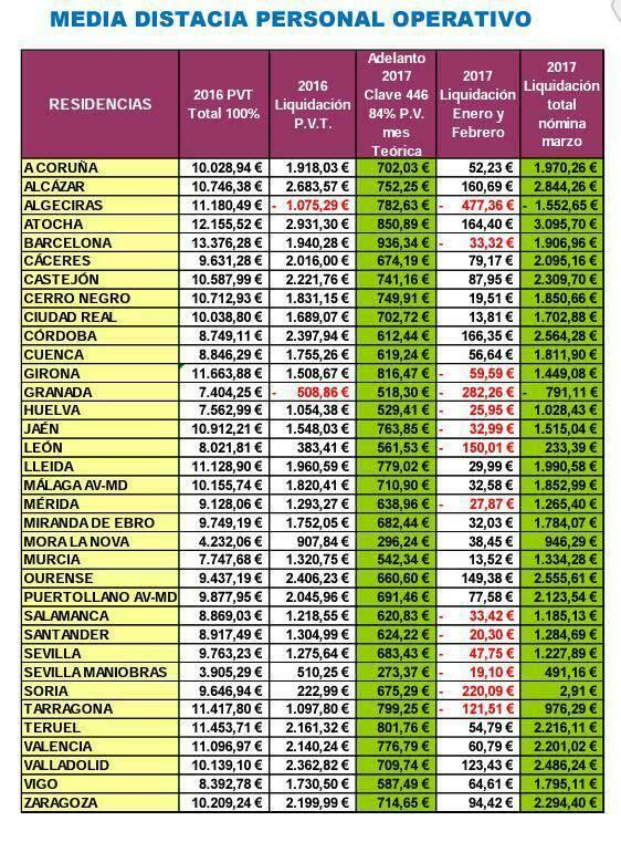 PLAN RRHH RENFE MAQUINISTAS-BECARIOS 645 € - Página 3 23561610