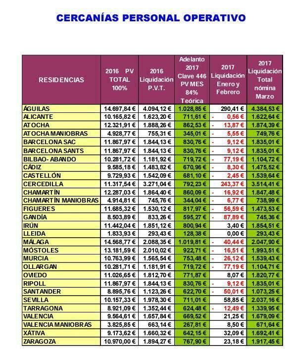 PLAN RRHH RENFE MAQUINISTAS-BECARIOS 645 € - Página 3 23561710