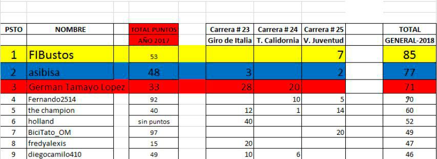 27 - Clasificaciones Polla Anual La Ruta del Escarabajo 2018 - Página 2 Captur11