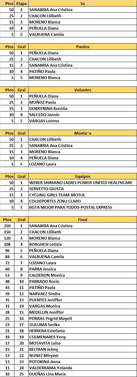 2a Clasica del Voluntariado 2017 - Vuelta a Colombia Femenina - Página 2 Clasif11