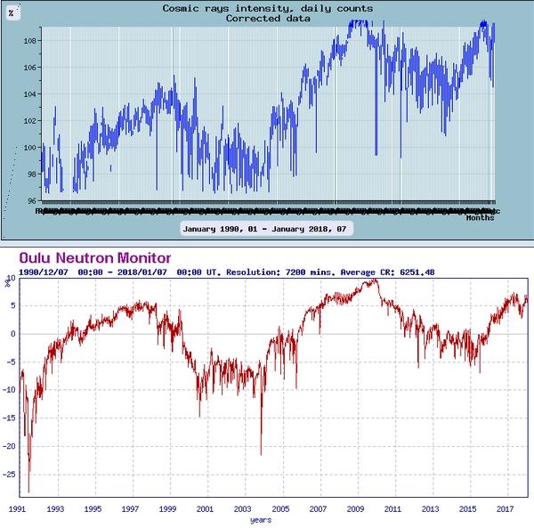 Monitoreo de la Actividad Solar 2018 20180118