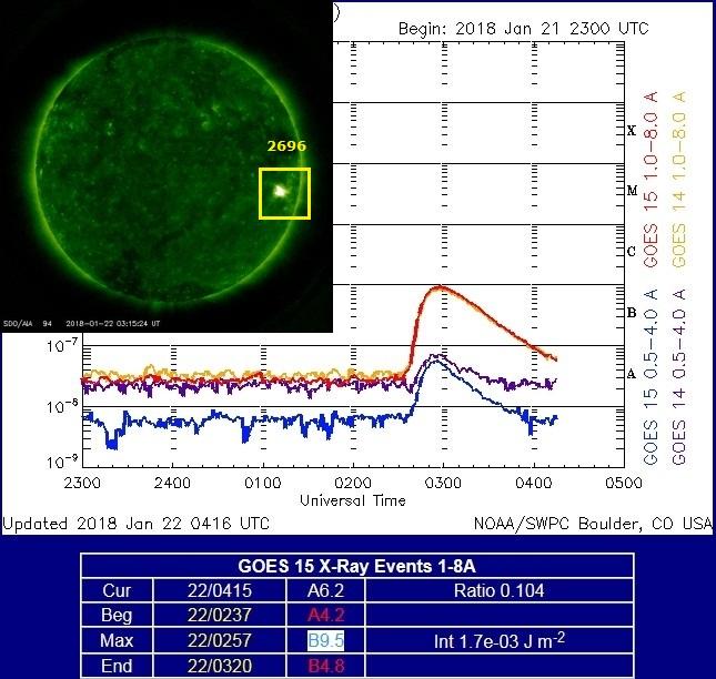 Monitoreo de la Actividad Solar 2018 20180128