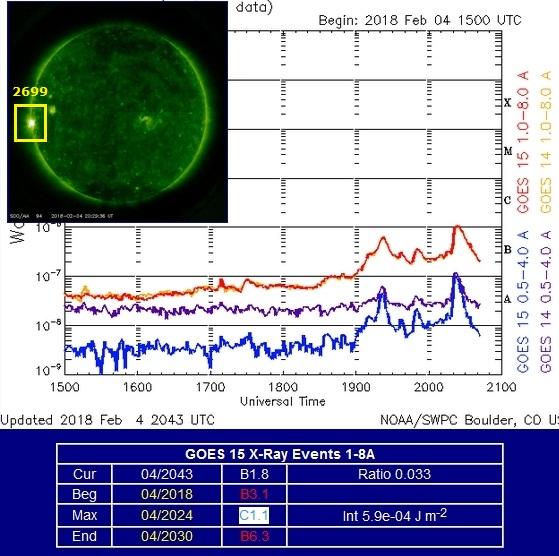 Monitoreo de la Actividad Solar 2018 20180216