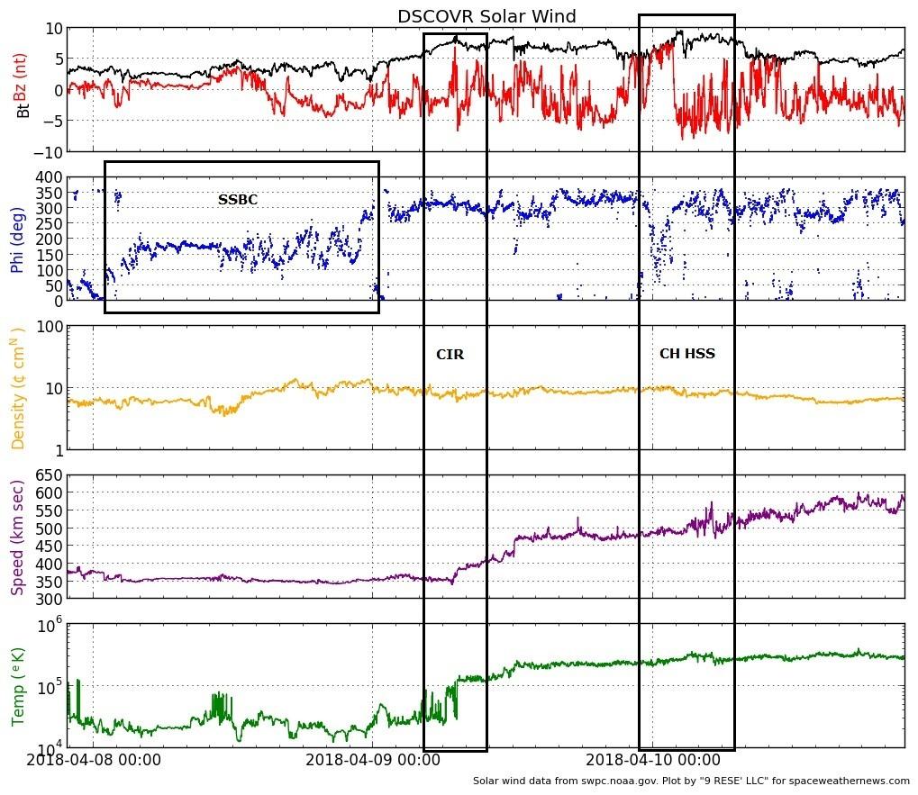 Monitoreo de la Actividad Solar 2018 - Página 3 20180410