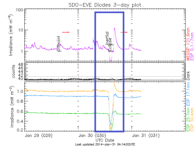 Monitoreo de la Actividad Solar 2018 5_regi10