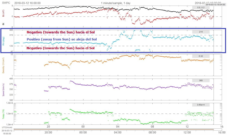 Monitoreo de la Actividad Solar 2018 - Página 2 Sw10