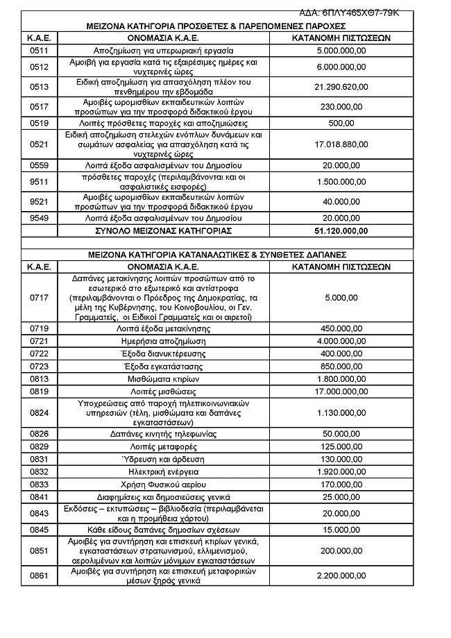 Η ΚΑΤΑΝΟΜΗ ΠΙΣΤΩΣΕΩΝ ΓΙΑ ΤΟ Π.Σ ΣΕ ΕΠΙΜΕΡΟΥΣ Κ.Α.Ε. ΓΙΑ ΤΟ ΕΤΟΣ 2018 _2018_12