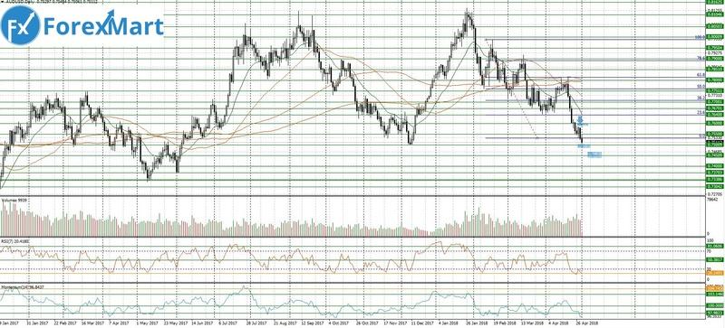 Аналитика от ForexMart - Страница 18 01_05_10