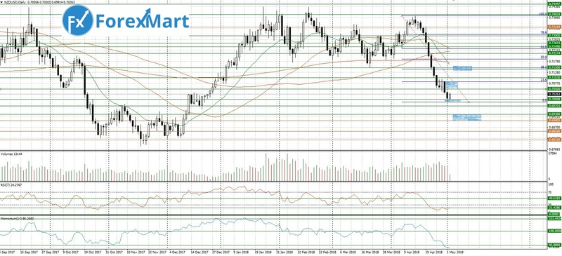 Аналитика от ForexMart - Страница 18 02_05_10