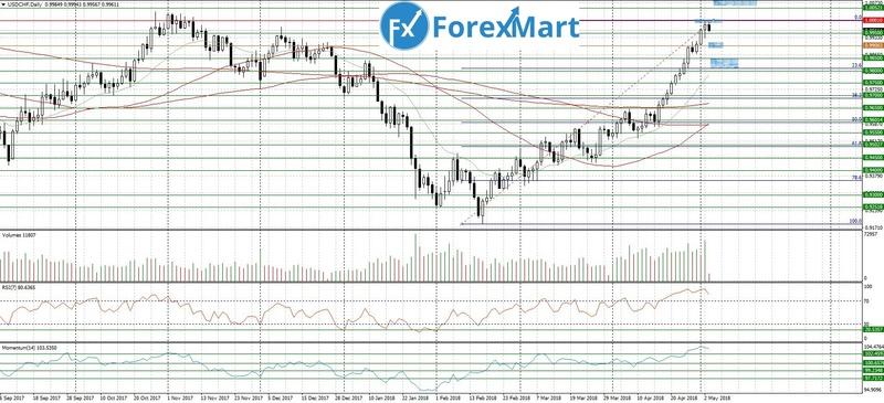 Аналитика от ForexMart - Страница 18 03_05_10
