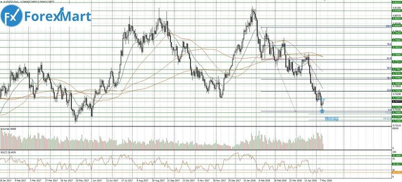 Аналитика от ForexMart - Страница 18 10_05_10