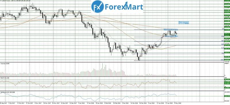 Аналитика от ForexMart - Страница 18 11_05_10
