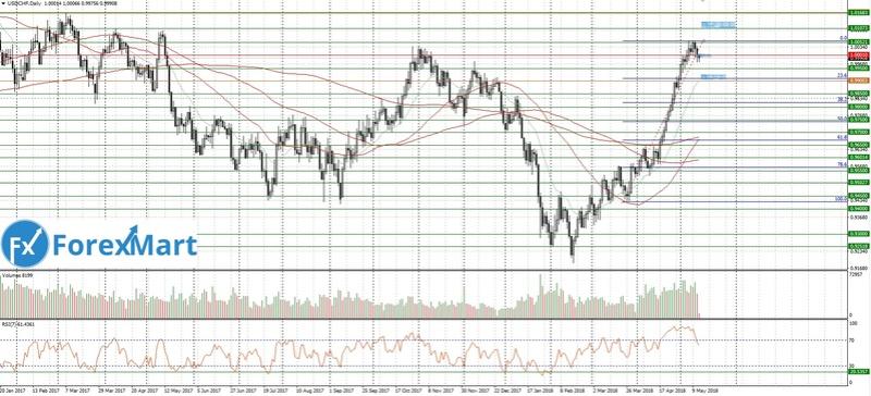 Аналитика от ForexMart - Страница 18 14_05_10