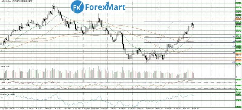 Аналитика от компании ForexMart - Страница 6 17_01_10