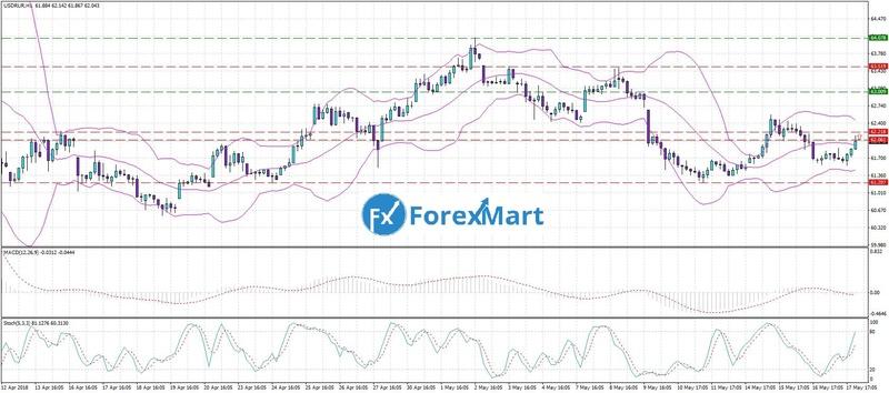 Аналитика от ForexMart - Страница 18 18_05_10