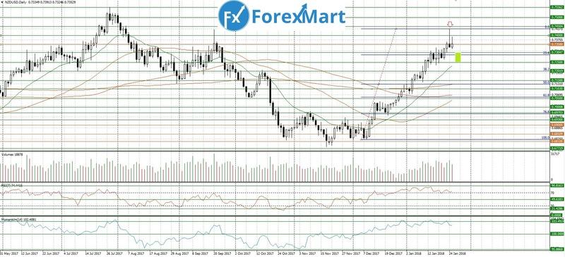 Аналитика от компании ForexMart - Страница 6 25_01_10