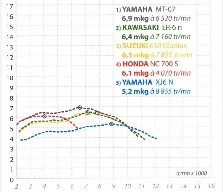 Grafico potencia y par motor 07 contra sus competidoras Par210