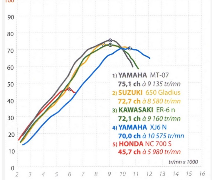 Grafico potencia y par motor 07 contra sus competidoras Par_mt11