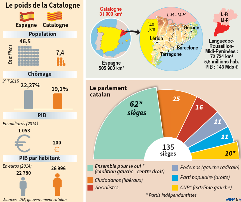 Indépendance de la Catalogne 12392210