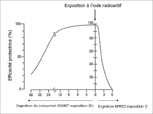 [Stock + Fabrication] Iodure de potassium (risque nucléaire) comprimés d'iode - Page 5 Effici10