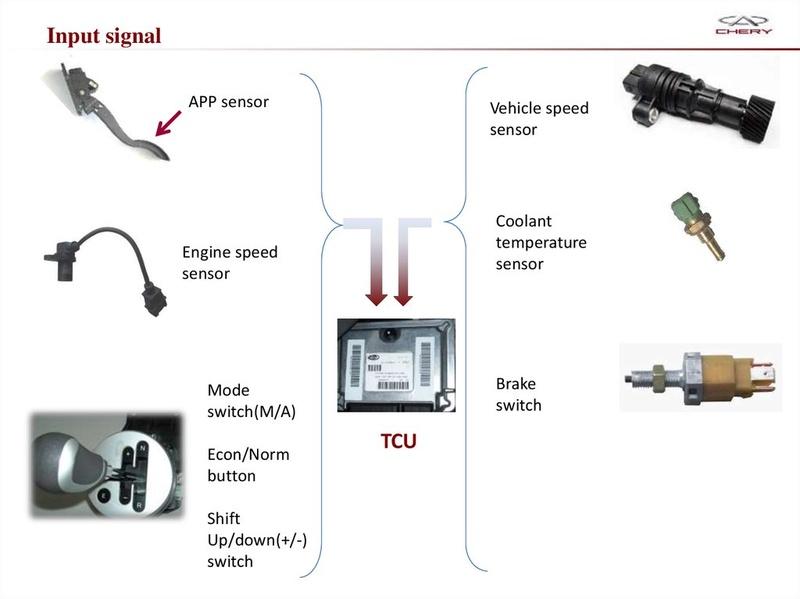 Capacitación Transmisión AMT Chery/AMT Tecnhnical Training Slide-23