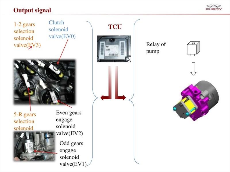 Capacitación Transmisión AMT Chery/AMT Tecnhnical Training Slide-25