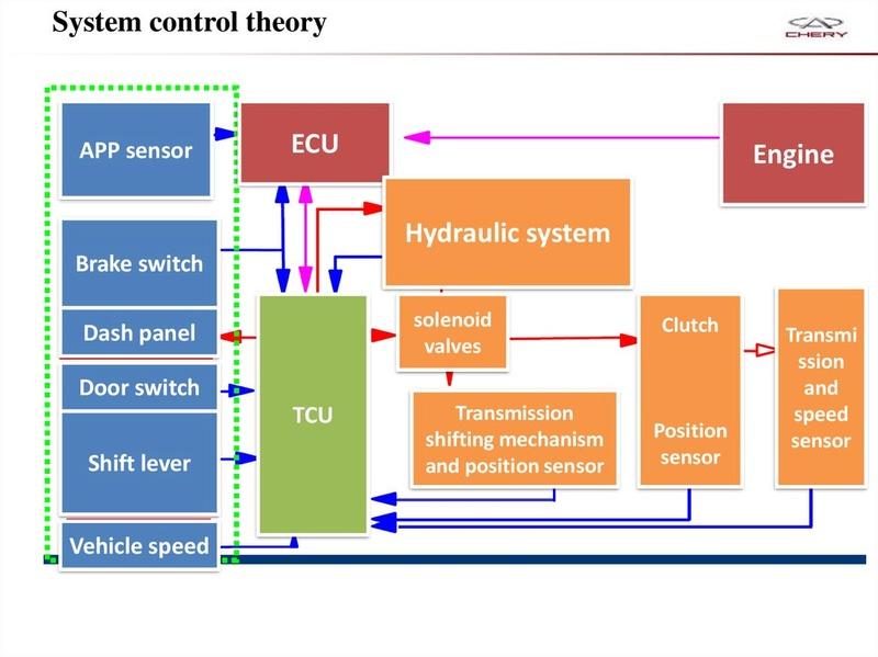 Capacitación Transmisión AMT Chery/AMT Tecnhnical Training Slide-38