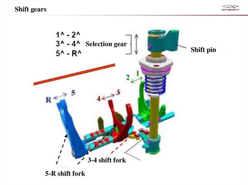 Capacitación Transmisión AMT Chery/AMT Tecnhnical Training Slide-41