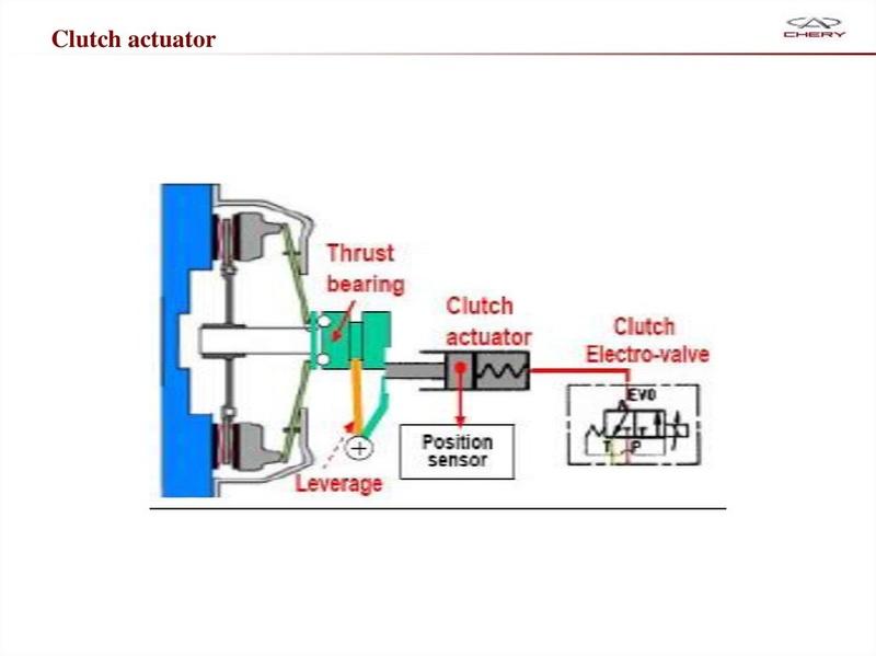 Capacitación Transmisión AMT Chery/AMT Tecnhnical Training Slide-49