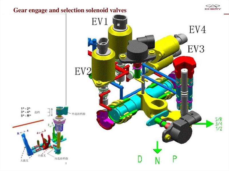 Capacitación Transmisión AMT Chery/AMT Tecnhnical Training Slide-53