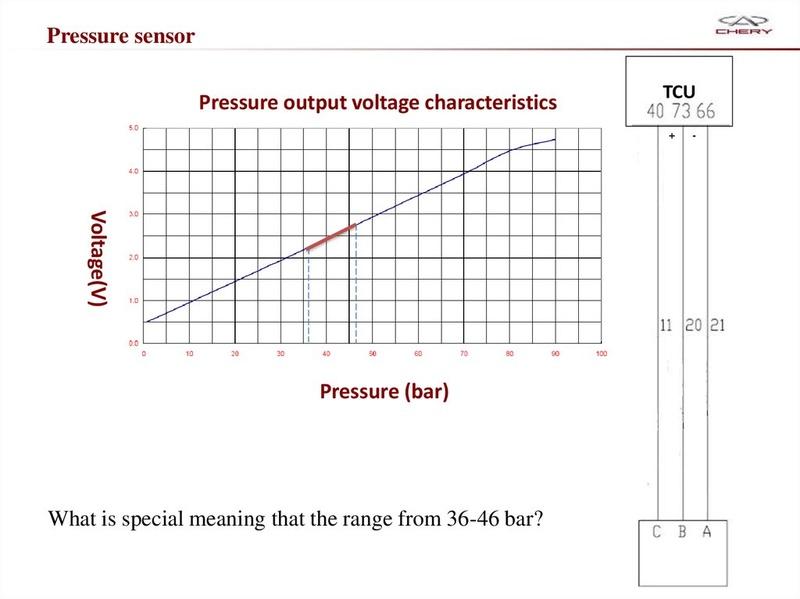 Capacitación Transmisión AMT Chery/AMT Tecnhnical Training Slide-58