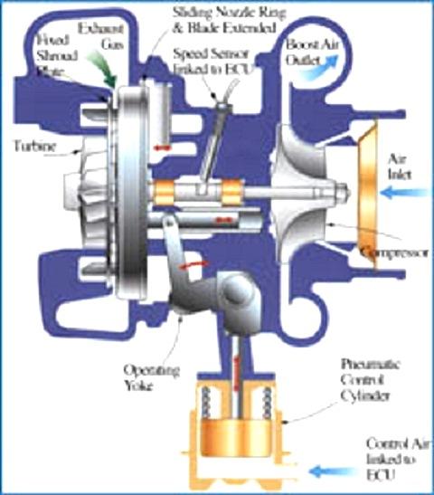 Qué tipos de motores rompen más el turbo,los diesel o los de gasolina? Tgv3tm10