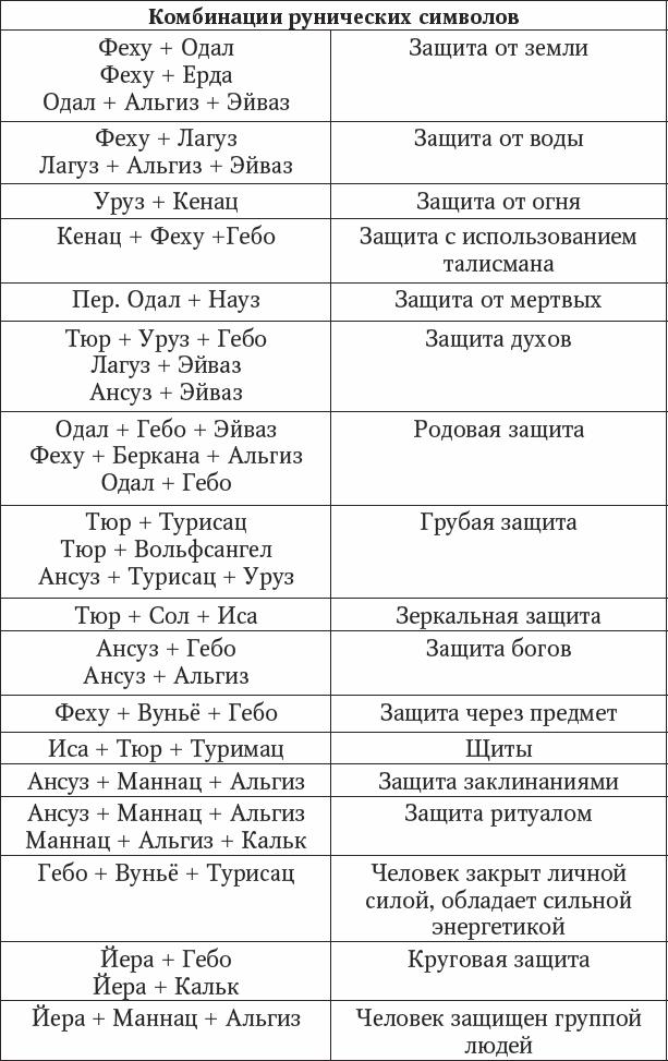 Значение рун при диагностике защиты. Виталий Молохов 1210