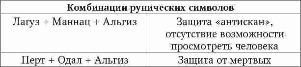Значение рун при диагностике защиты. Виталий Молохов E1010