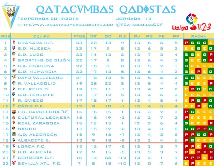 [J14] Cádiz C.F. - C.F. Reus D. - 13/11/2017 21:00 h. Clasif15