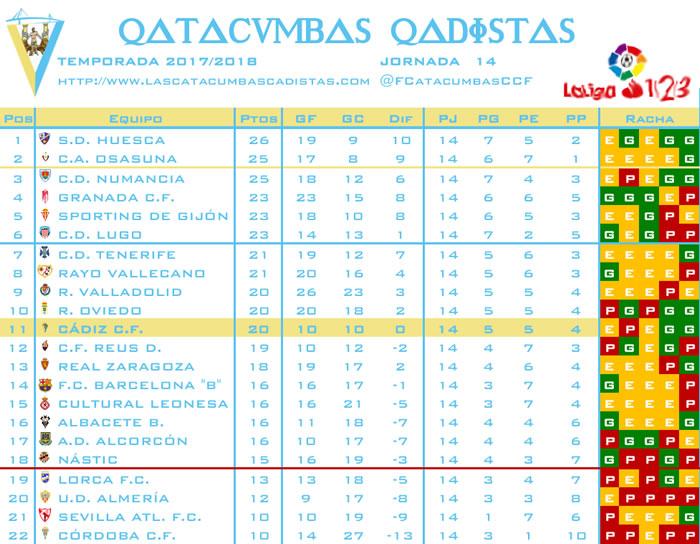 [J15] R. Sporting - Cádiz C.F. - 19/11/2017 20:30 h. Clasif16