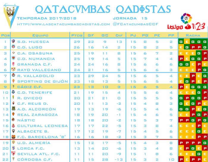 [J15] R. Sporting - Cádiz C.F. - 19/11/2017 20:30 h. Clasif17