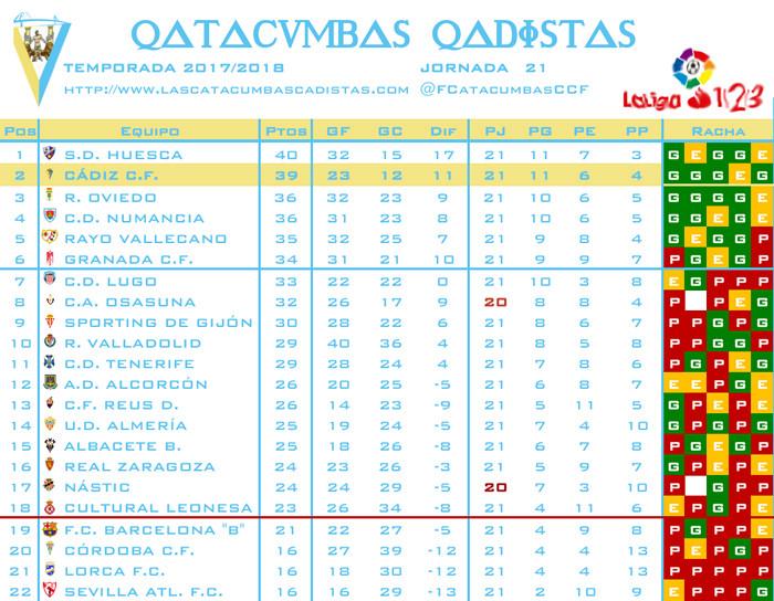 [J21] Cádiz C.F. - Granada C.F. - Sábado 06/01/2018 18:00 h. Clasif21