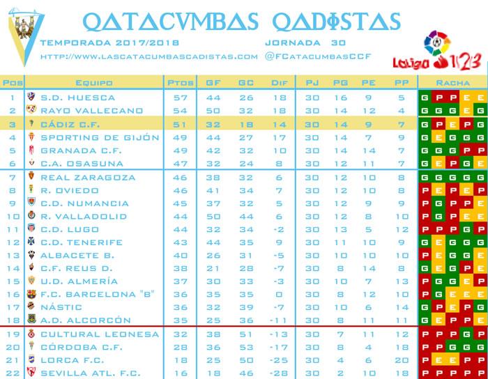 [J31] Cultural y Deportiva Leonesa - Cádiz C.F. - Sábado 17/03/2018 20:00 h. Clasif25
