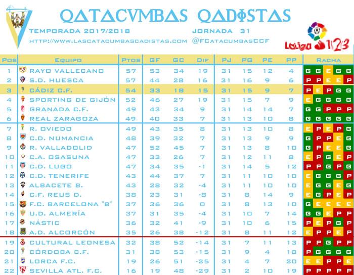 [J31] Cultural y Deportiva Leonesa - Cádiz C.F. - Sábado 17/03/2018 20:00 h. Clasif26