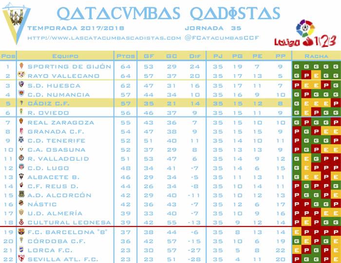 [J35] C.F. Reus D. - Cádiz C.F. - Sábado 14/04/2018 16:00 h. - Página 3 Clasif30