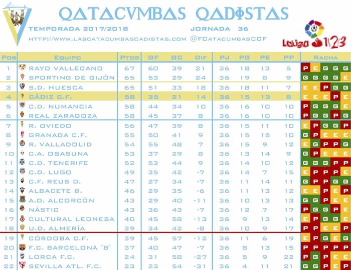 [J36] Cádiz C.F. - R. Sporting de Gijón - Domingo 22/04/2018 18:00 h. - Página 2 Clasif31