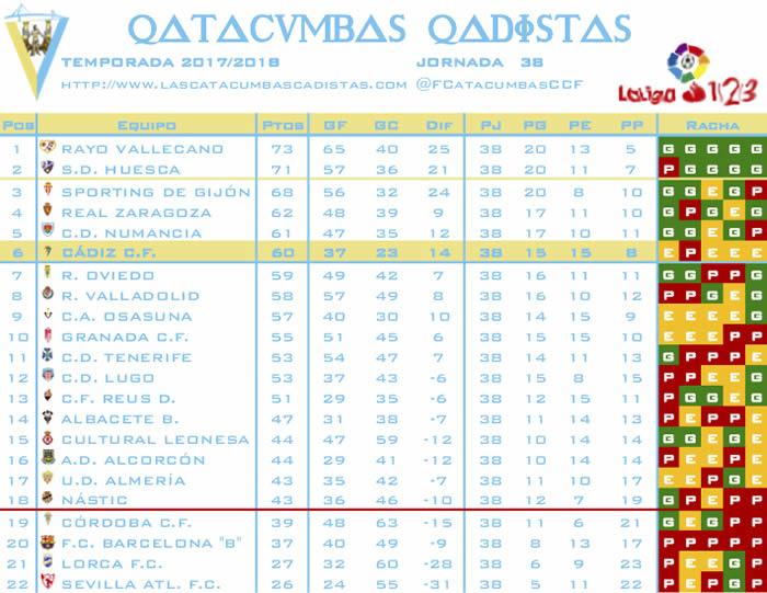 [J38] Albacete B. - Cádiz C.F. - Domingo 06/05/2018 18:00 h. - Página 2 Clasif34