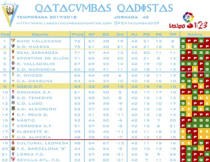 [J42] Granada C.F. - Cádiz C.F. - Sábado 02/06/2018 20:30 h. - Página 3 Clasif39