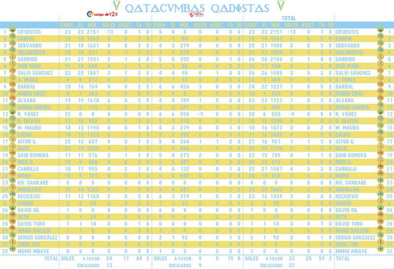 [J24] Cádiz C.F. - C.D. Lugo - Sábado 27/01/2018 20:30 h. Estadi33