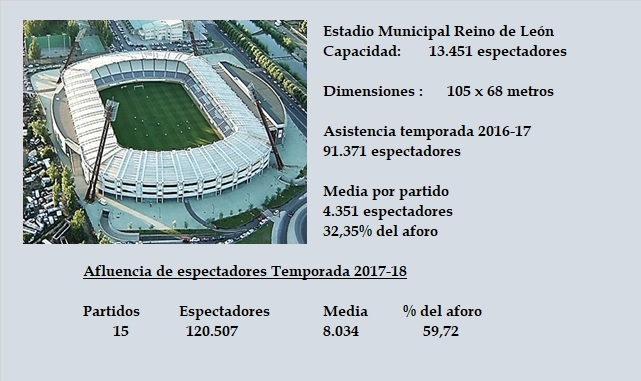 [J31] Cultural y Deportiva Leonesa - Cádiz C.F. - Sábado 17/03/2018 20:00 h. Estadi38